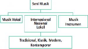 komponen seni musik