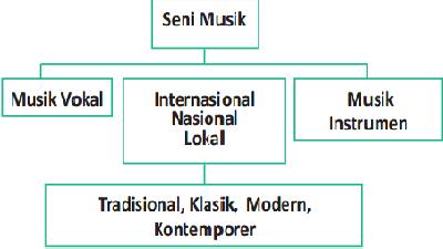 Konsep Seni Musik Tradisional dan Modern